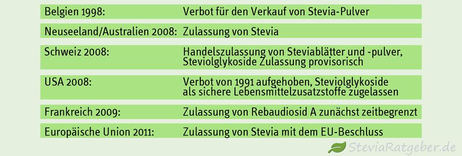 stevia-zulassung-weltweit